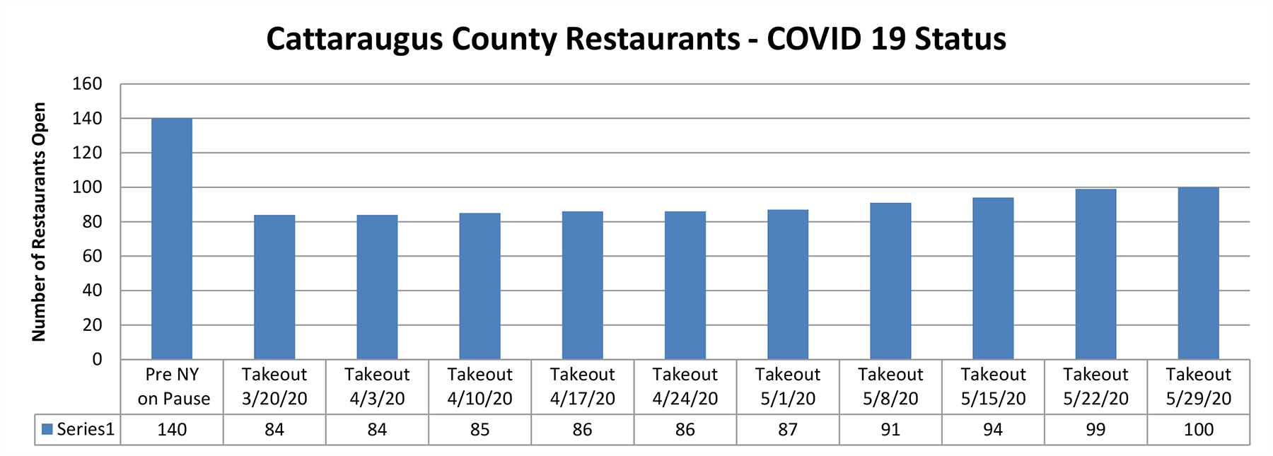 Chart of Cattaraugus County Restaurants offering Take-out Food