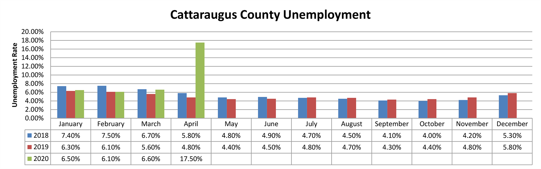 Chart comparing Unemployment in Cattaraugus County for the years 2018 to 2020